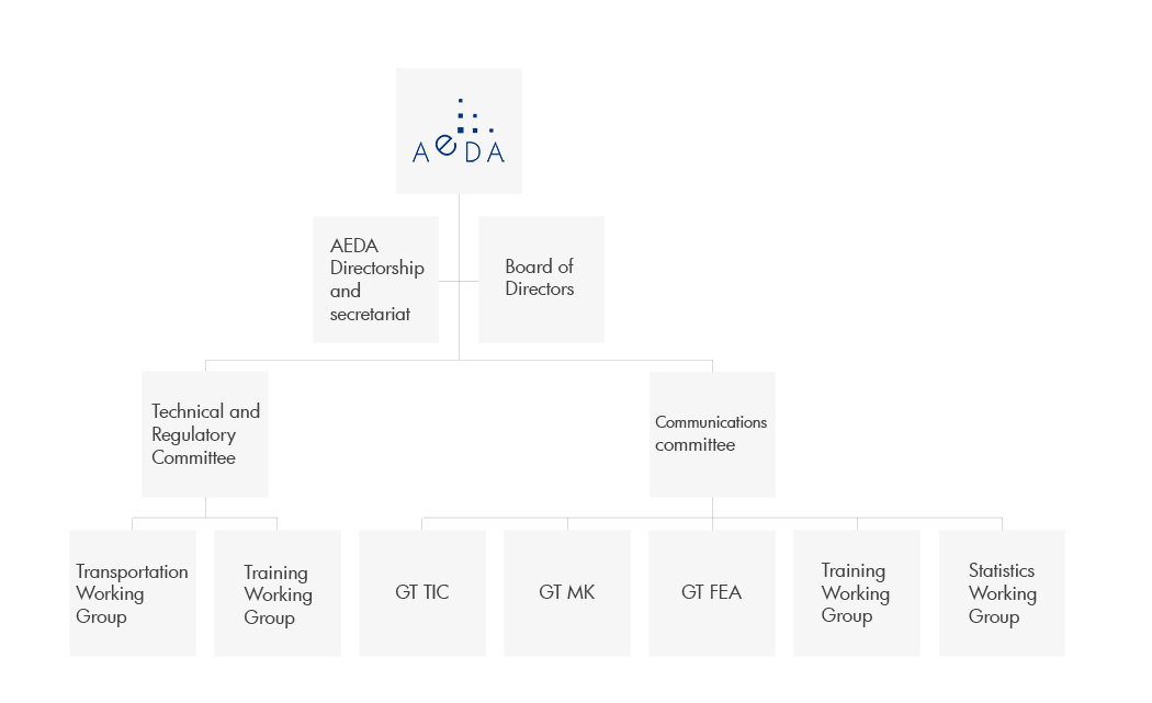 AEDA-ORGANIZATIONAL-CHART-ENG